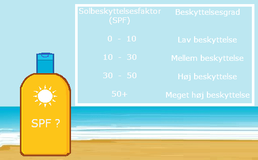 Solcremefaktor